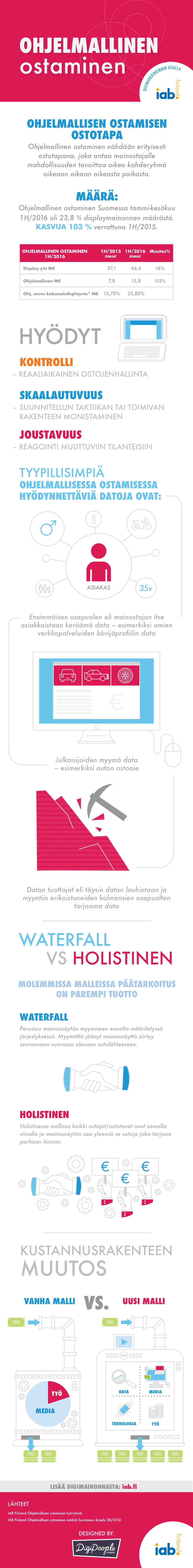 IAB ohjelmallisen ostamisen infograafi